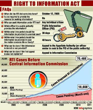 Make full use of RTI