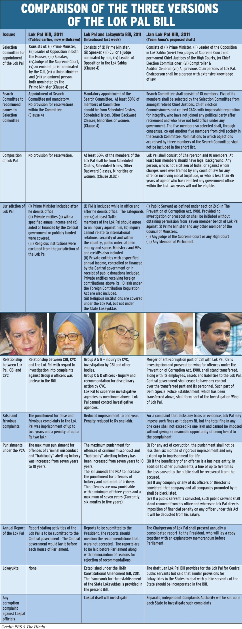 Comparison of the three versions of the Lokpal Bill